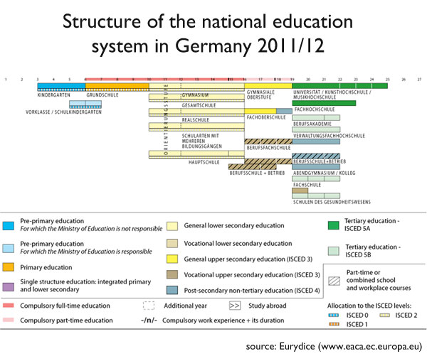 the schooling system in germany Is the american school system damaging our but there are plenty of opportunities to learn to tolerate unpleasantness without adding unpleasant schooling to the.